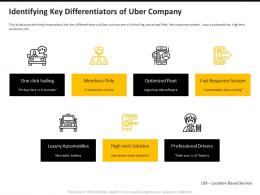 Uber Pitch Deck Identifying Key Differentiators Of Uber Company Ppt Powerpoint Presentation Infographics