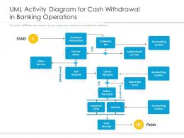 UML Activity Diagram For Cash Withdrawal In Banking Operations