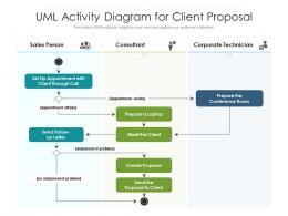 UML Activity Diagram For Client Proposal