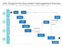 UML Diagram For Document Management Process