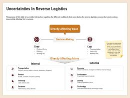 Uncertainties In Reverse Logistics Destination Frequency Ppt Diagrams