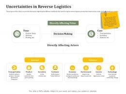 Uncertainties In Reverse Logistics Reverse Side Of Logistics Management Ppt Portfolio Introduction