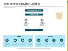 Uncertainties In Reverse Logistics Reverse Supply Chain Management Ppt Icons