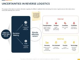Uncertainties In Reverse Logistics Slide Ppt Powerpoint Presentation Visual Aids Inspiration