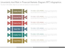 Uncertainty And Risk In Financial Markets Diagram Ppt Infographics