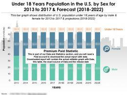 Under 18 Years Population In The US By Sex For 2013-2022