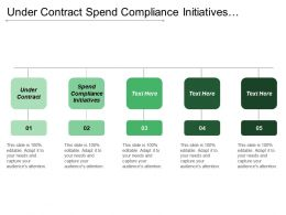 Under Contract Spend Compliance Initiatives Supplier Performance Management