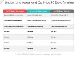 Understand Assess And Optimize 90 Days Timeline