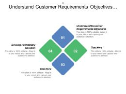 Understand Customer Requirements Objectives Develop Preliminary Solution Assess Competition
