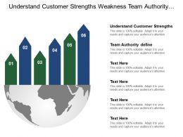 Understand Customer Strengths Weakness Team Authority Define Conduct Interviews