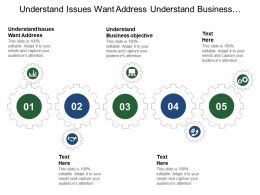 Understand Issues Want Address Understand Business Objective Evaluate Performance