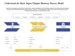 Understand The Basic Input Output Business Process Model Outputs Ppt Influencers