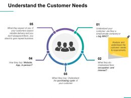 Understand The Customer Needs Ppt Professional Examples