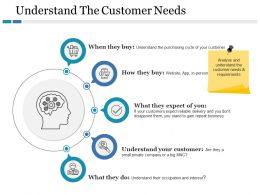Understand The Customer Needs Website App In Person
