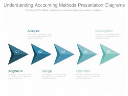 Understanding Accounting Methods Presentation Diagrams