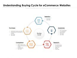 Understanding Buying Cycle For Ecommerce Websites