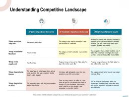 Understanding Competitive Landscape Articulate Ppt Powerpoint Presentation Show Files