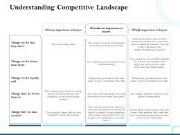 Understanding Competitive Landscape Moderate Importance Ppt Powerpoint Slide
