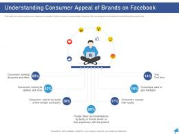 Understanding Consumer Appeal Of Brands On Facebook Digital Marketing Through Facebook Ppt Grid