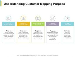 Understanding Customer Mapping Purpose Customer Listening Ppt Powerpoint Presentation