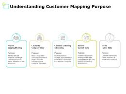 Understanding Customer Mapping Purpose Project Ppt Powerpoint Presentation File Skills