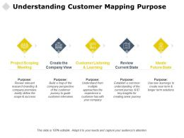 Understanding Customer Mapping Purpose Scoping Future Ppt Powerpoint Presentation Clipart