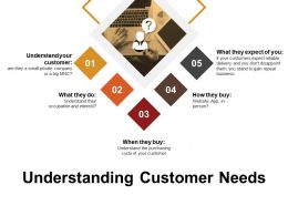 Understanding Customer Needs Powerpoint Templates Microsoft