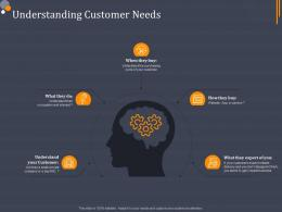 Understanding Customer Needs Product Category Attractive Analysis Ppt Elements