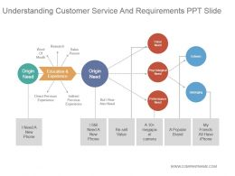 Understanding Customer Service And Requirements Ppt Slide