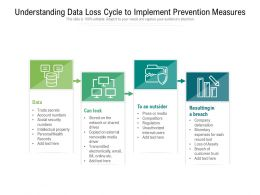 Understanding Data Loss Cycle To Implement Prevention Measures