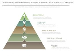 Understanding Hidden Performance Drivers Powerpoint Slide Presentation Examples