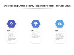 Understanding Shared Security Responsibility Model Of Public Cloud