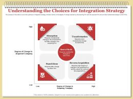 Understanding The Choices For Integration Strategy Adopt Ppt Powerpoint Introduction