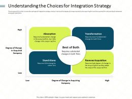 Understanding The Choices For Integration Strategy Low Ppt Powerpoint Guidelines