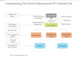 Understanding The Clients Requirements Ppt Example File
