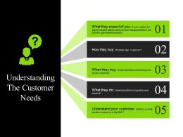 Understanding The Customer Needs Presentation Portfolio