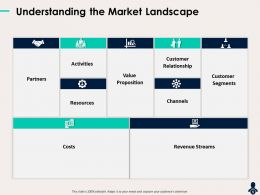 Understanding The Market Landscape Costs Partner Ppt Pictures
