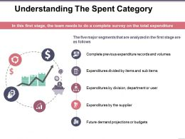 Understanding The Spent Category Sample Presentation Ppt