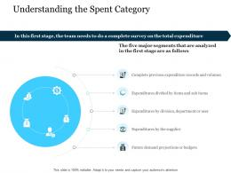 Understanding The Spent Category Stages Of Supply Chain Management Ppt Icon Information