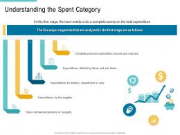 Understanding The Spent Category Supply Chain Management And Procurement Ppt Designs
