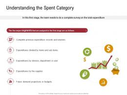Understanding The Spent Category Sustainable Supply Chain Management Ppt Template