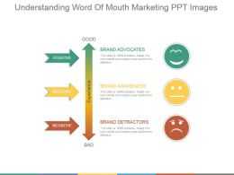 Understanding Word Of Mouth Marketing Ppt Images