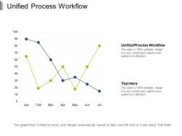 Unified Process Workflow Ppt Powerpoint Presentation Infographic Template File Formats Cpb