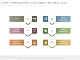 Unified Threat Management Concept Diagram Presentation Visuals