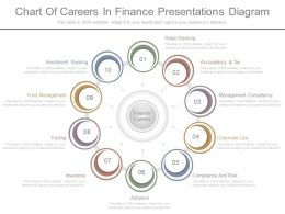 Unique Chart Of Careers In Finance Presentations Diagram