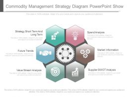 Unique Commodity Management Strategy Diagram Powerpoint Show