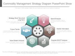 Unique Commodity Management Strategy Diagram Powerpoint Show