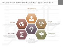 Unique Customer Experience Best Practices Diagram Ppt Slide