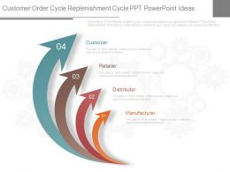 Unique Customer Order Cycle Replenishment Cycle Ppt Powerpoint Ideas