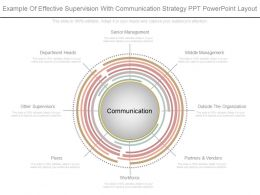 Unique Example Of Effective Supervision With Communication Strategy Ppt Powerpoint Layout